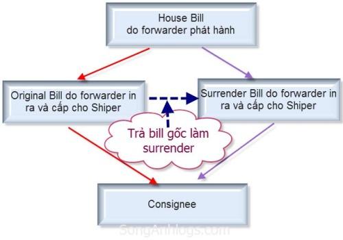 house bill of lading là gì