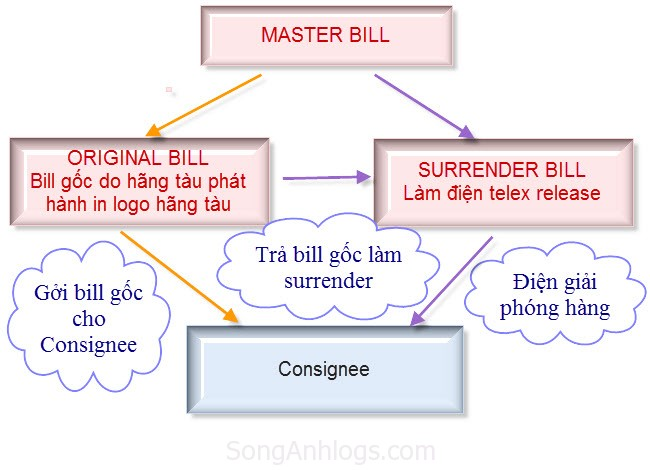 master bill of lading