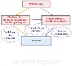Sơ đồ làm Master bill
