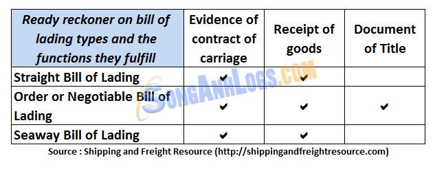 So Sánh Seaway Bill và Các Loại Vận Đơn Khác