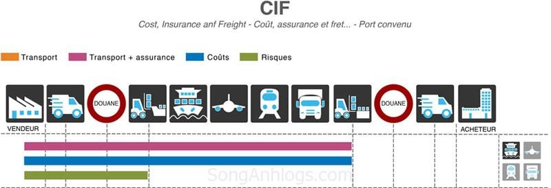 Hợp đồng CIF trong Incoterms