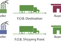 giá FOB trong xuất nhập khẩu