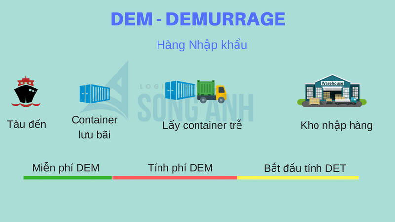 Phí DEM tính cho hàng nhập khẩu