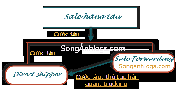 nhung-ky-nang-cho-nghe-sale-cuoc-tau-logistics