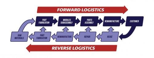 Reverse Logistics là gì