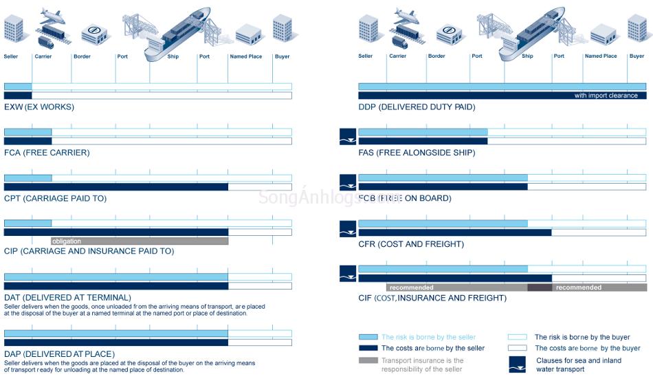 Trách nhiệm người mua và người bán trong Incoterms 2010