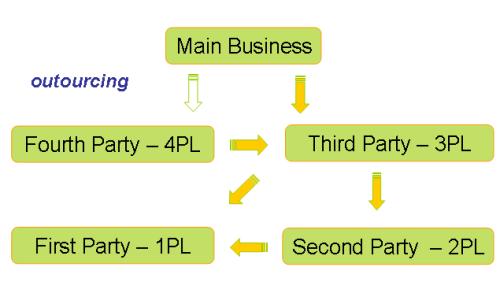 Mối quan hệ giữa các hình thức dịch vụ Logistics
