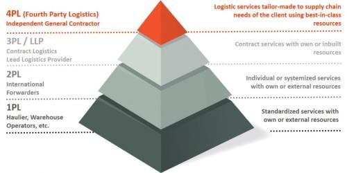 Hệ thống cấp bậc của Logistics