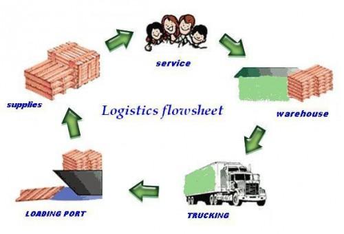 Quy trình vận chuyển hàng đường biển