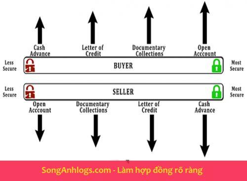 Các bước mua bán hàng hóa quốc tế