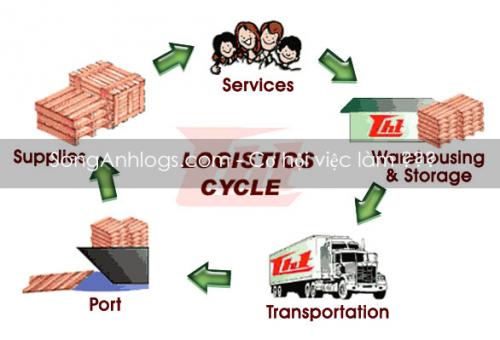 Logistics-Cơ hội việc làm và thách thức cho sinh viên