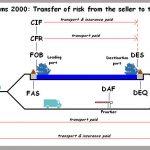 Nên ưu tiên xuất khẩu theo điều kiện FOB hay CIF ?