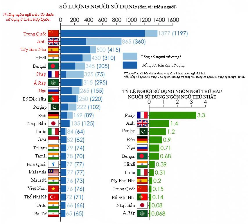 Những ngôn ngữ dùng nhiều nhất thế giới