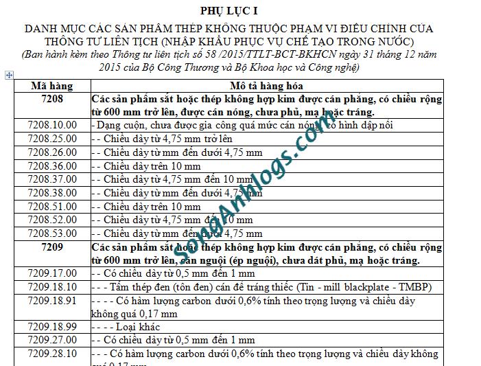Phụ Lục I 58 /2015/TTLT-BCT-BKHCN