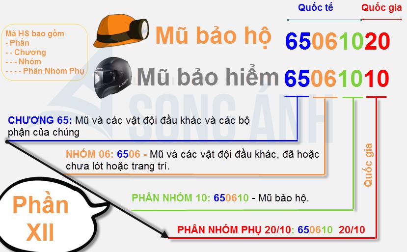 Cấu trúc mã HS Code