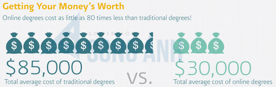 Chi phí học online