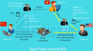 Switch Bill Là Gì? Quy Trình Làm Switch Bill of Lading