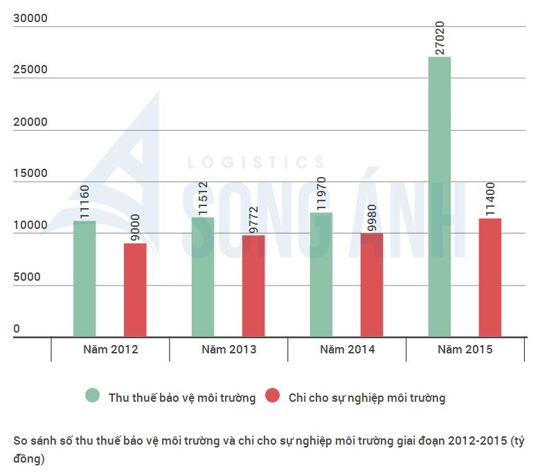 Thu và chi thuế bảo vệ môi trường tại Việt Nam 2012 - 2015