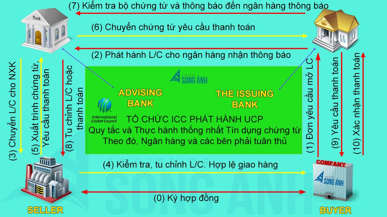 Quy trình thanh toán LC - Tín Dụng Chứng Từ
