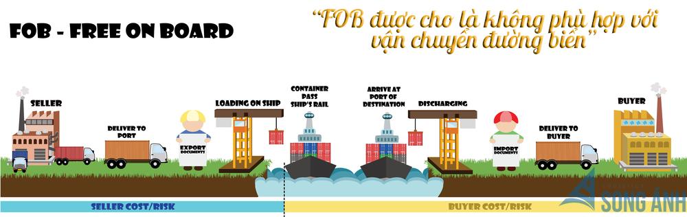 Điều kiện FOB được cho là không phù hợp vận chuyển đường biển