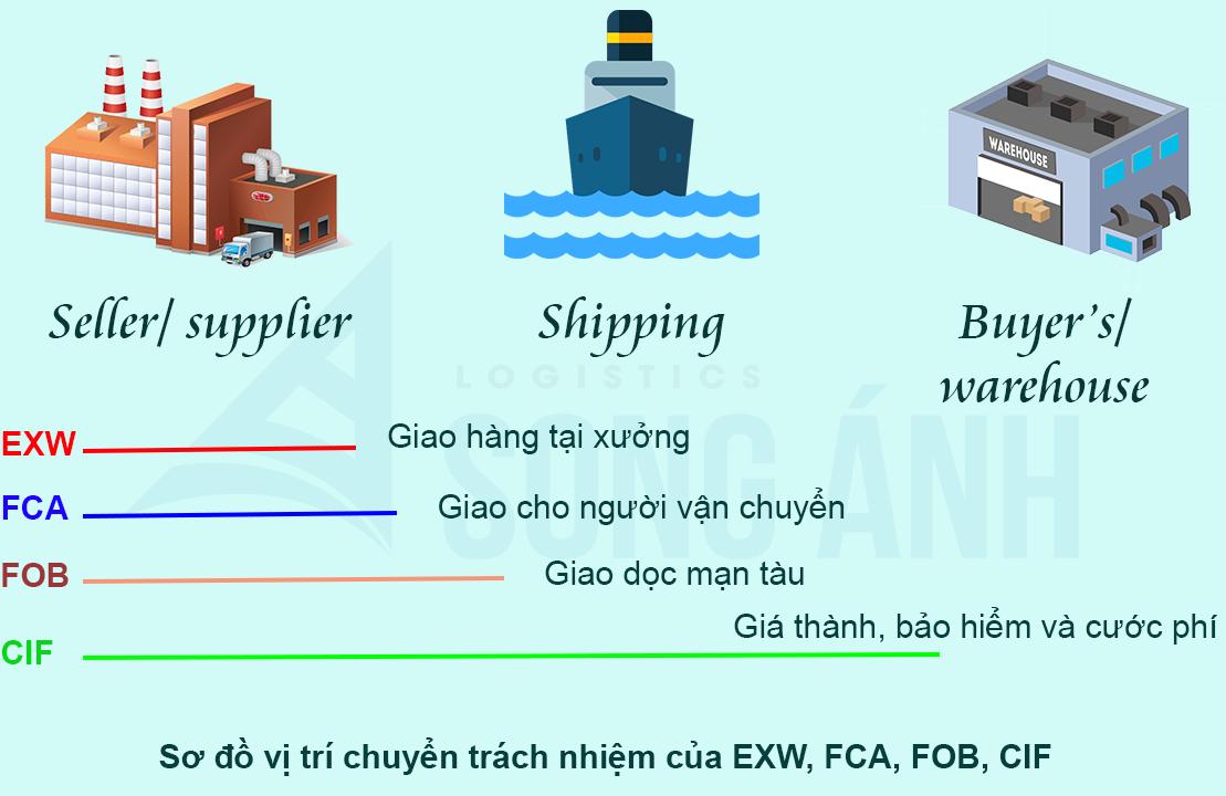 So sánh điều kiện EXW, FOB, CIF, FCA
