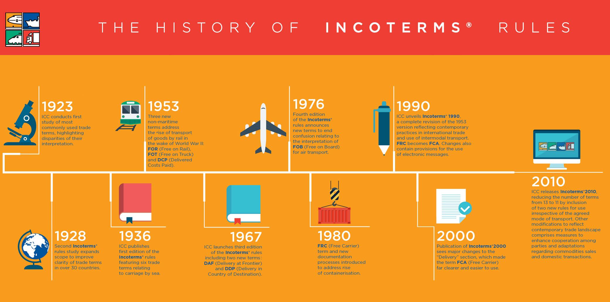 Lịch sử Incoterms