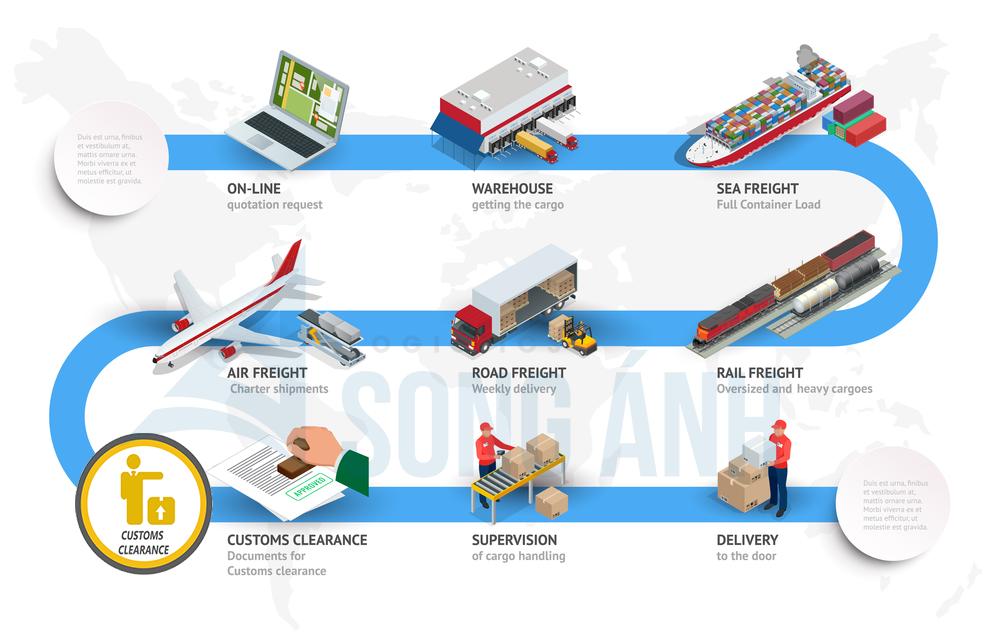 Quy trình làm thủ tục hải quan xuất nhập khẩu