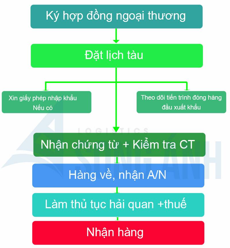 Sơ đồ quy trình nhập khẩu hàng hóa