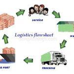 Khác nhau giữa FCL và LCL vận chuyển hàng lẻ và full container